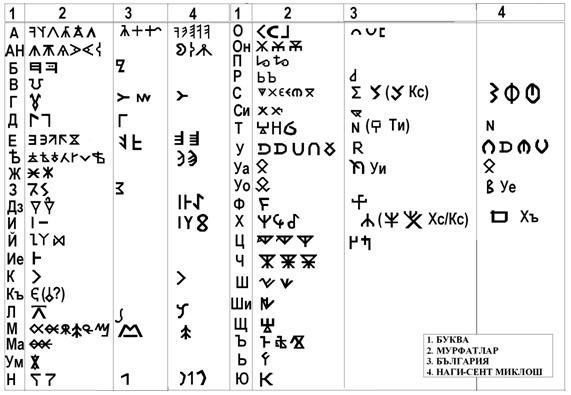 Знаците от Мурфатлар (2), Плиска (3) и Наде Сент Миклош (4) с транскрипция на Ж. Войников (1)