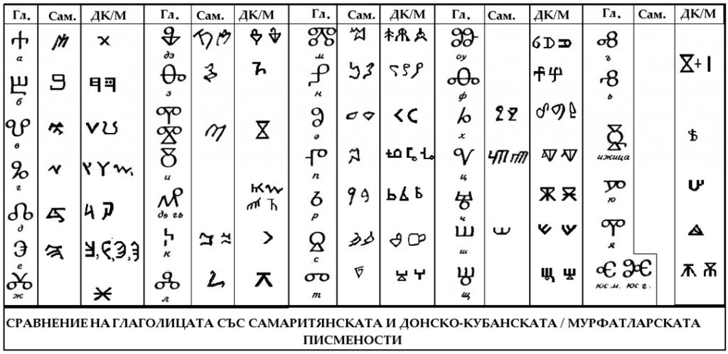 Сравнение на глаголицата (Гл.) със самаритянската (Сам.) и донско-кубанската/мурфатларската (ДК/М) писмености