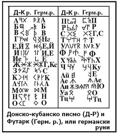 Сравнение на донско-кубанското руническо писмо (Д-К р.) с германските руни от старшия футарк (Герм. р.)