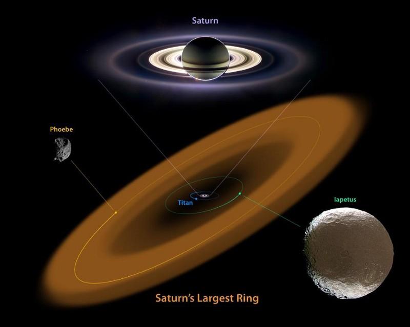 Като се движи в орбитата си в посока, обратна на тази, в която се движат частиците в пръстена на Феба, Япет натрупва тъмен материал само от едната си страна. Credit: NASA / JPL-Caltech / Cassini Science Team.