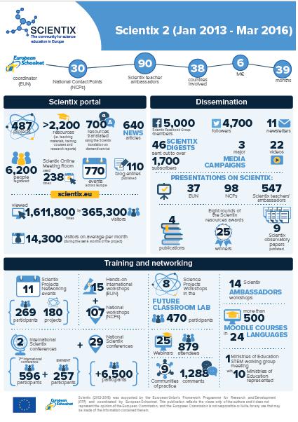 Scientix 2 финален отчет инфографика