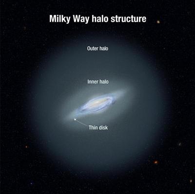 Звездна археология проследява историята на Млечния път