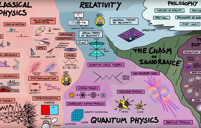 Физиката има внушителен брой поддисциплини. Това кратко видео ги разглежда
