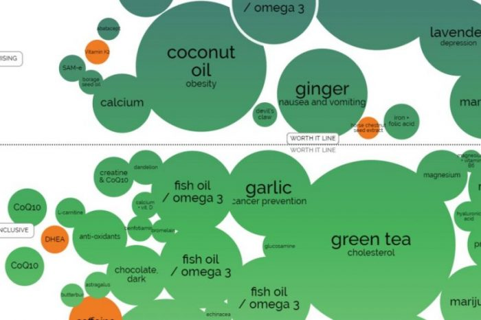 Вижте кои хранителни добавки не са подкрепени от научни факти