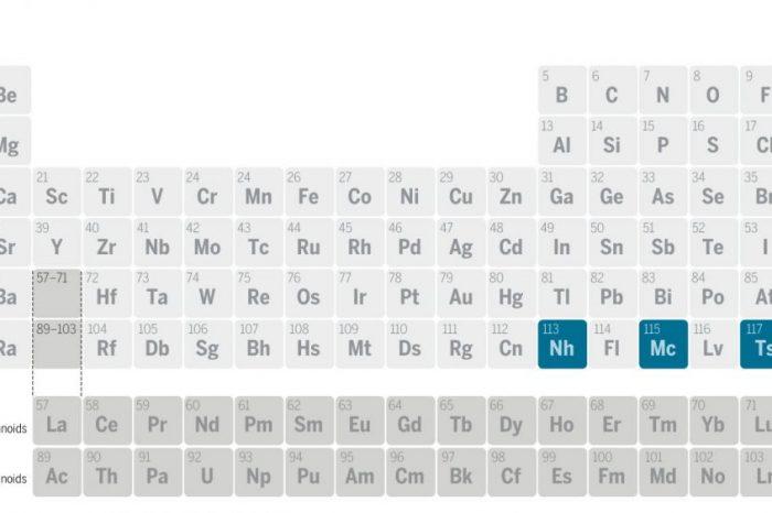 Официално са добавени 4 нови химични елемента към периодичната система!