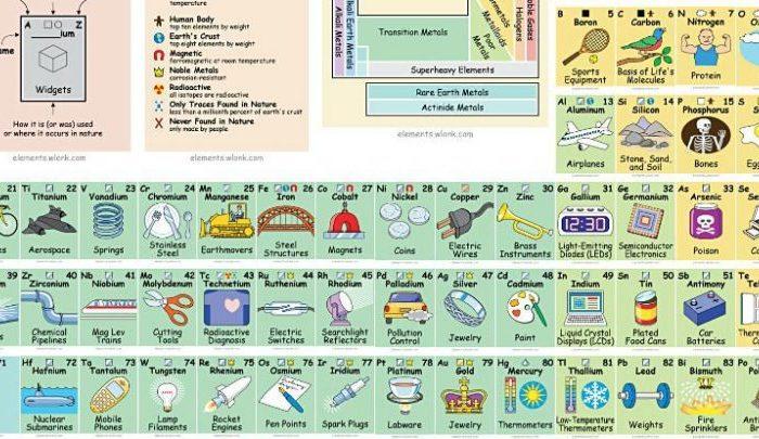 Тази страхотна периодична система ни показва къде всъщност използваме всички химически елементи
