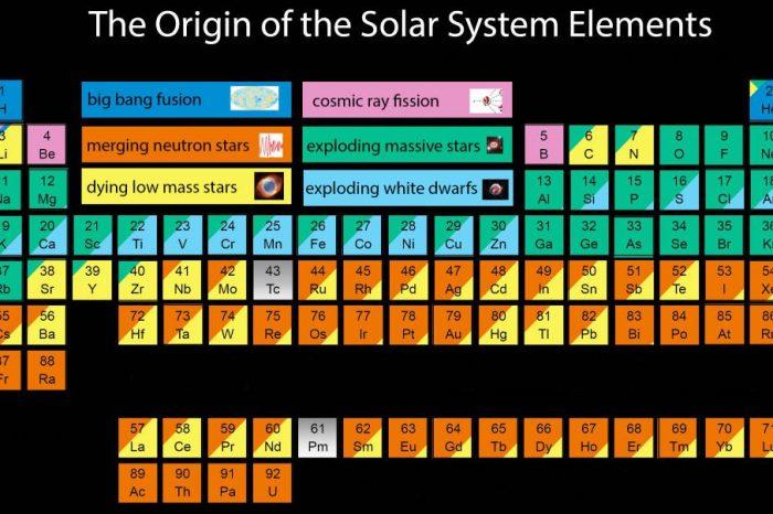 Тази страхотна периодична таблица показва произхода на всеки атом в тялото