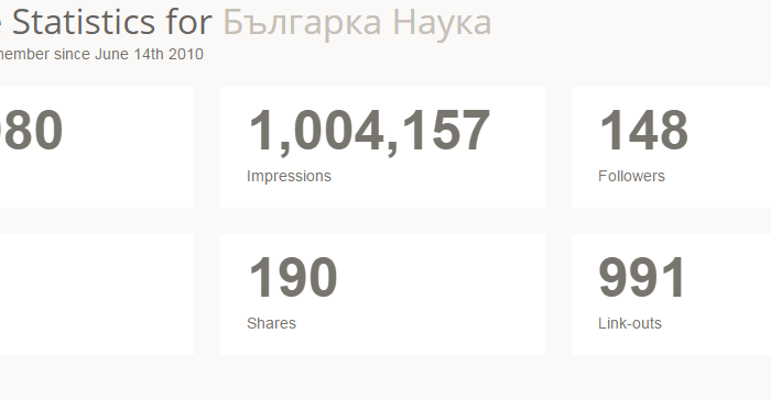 Всичките 93 качени броя в Issuu.com са били показани 1 004 157 пъти