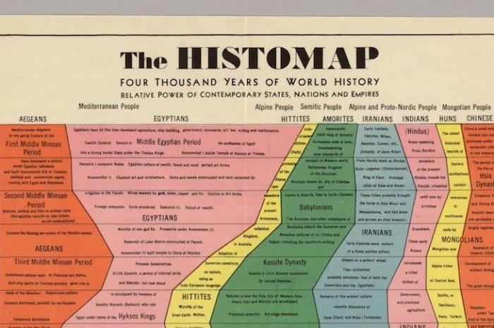 Цялата световна история – наистина цялата – в една блестяща таблица