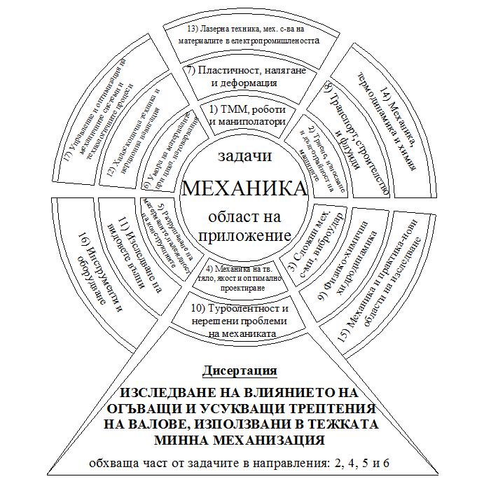 """Фиг. 1 Основни задачи и области на приложение, които обхваща науката """"Механика"""""""