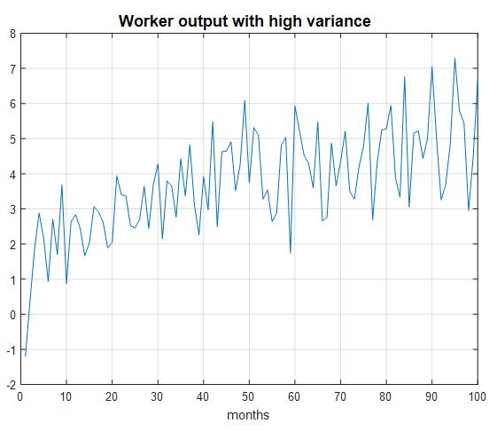 Фигура 2. Представяне на работник по месеци с повишаващо се средно ниво и голяма вариация, дължаща се на променливи външни условия (входни потоци към него)