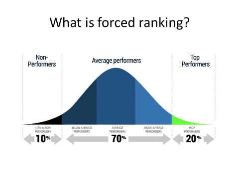 Фигура 1. Оценяване на представяне на работниците на годишна основа по тяхната относителна позиция спрямо другите на базата на Гаусовата крива