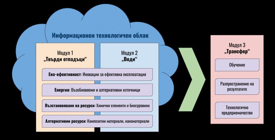 Фигура 1. Концепция за изграждане на ЦК Clean&Circle: Центърът ще се състои от три вертикални модула, които са свързани в технологично-информационен облак – води, твърди отпадъци и трансфер. Хоризонтални надграждащи дейности ще бъдат: еко-ефективност, енергия, възстановяване на ресурси и алтернативни ресурси.