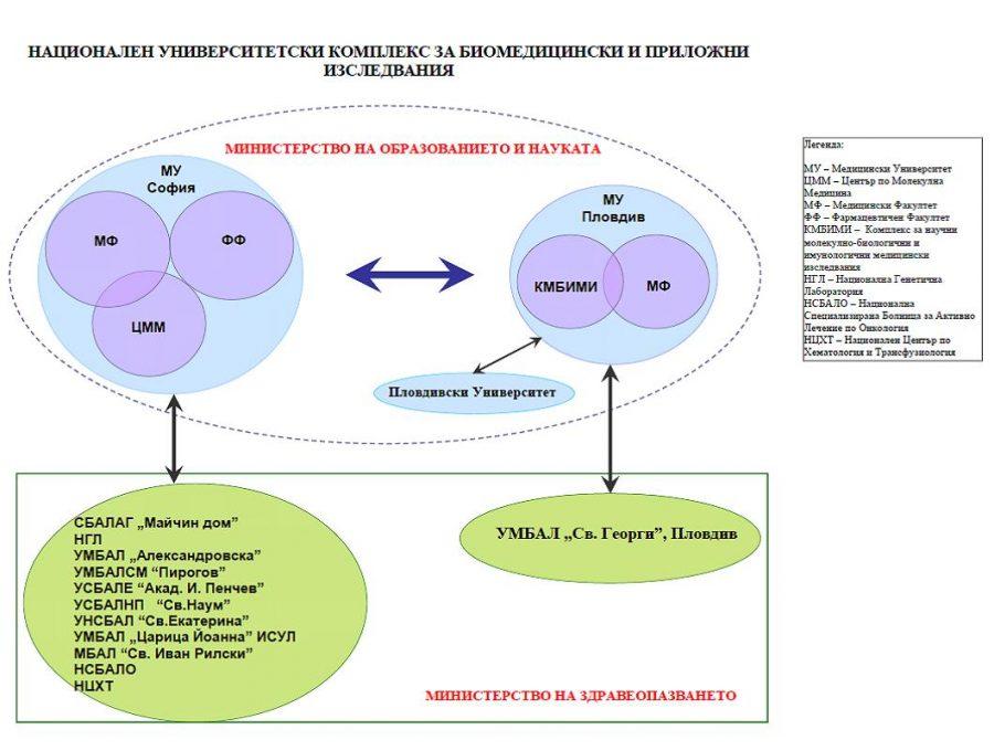 Национален университетски комплекс за биомедицински и приложни изследвания