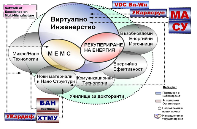 Структура на УНИК