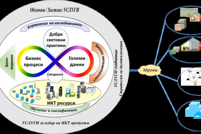 """УНСС е водеща организация по проект """"Дигитализация на икономиката в среда на Големи данни"""""""