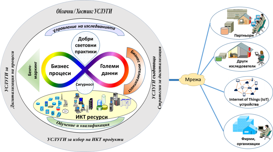 Фиг.2: Функционална архитектура на ЦК-ДИГД
