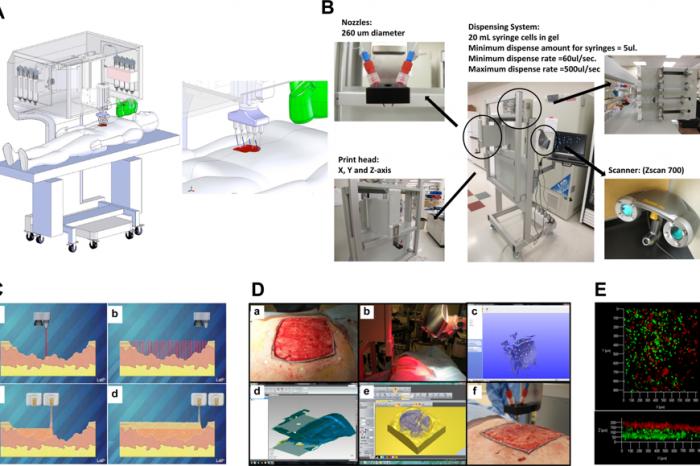 Мобилен биопринтер за лечение на рани
