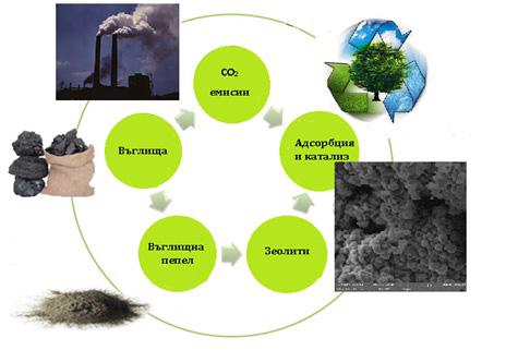 Устойчив подход към решаване на екологични проблеми,свързани с получаването на горива и ценни химикали за индустрията