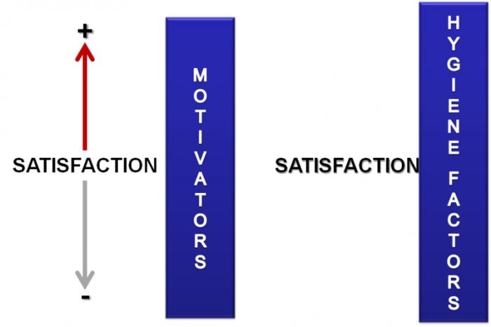 Теоретични основи на мотивацията на персонала