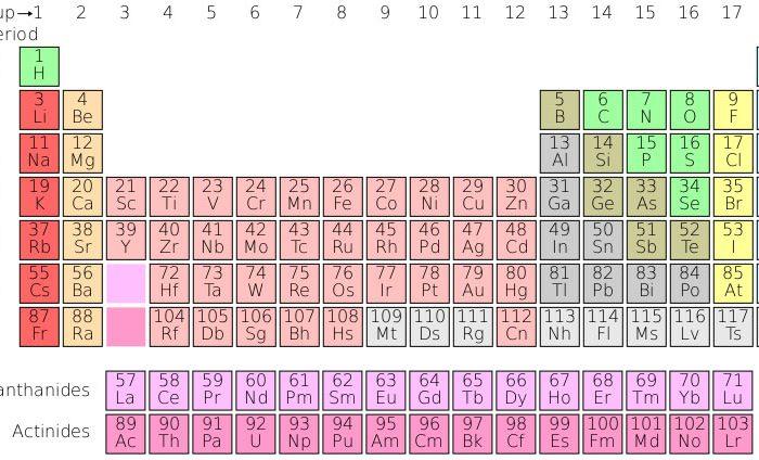 Време ли е да преобърнем периодичната таблица