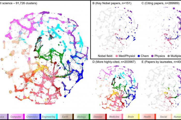 Работата, удостоявана с Нобелови награди е съсредоточена в малка част от научните области