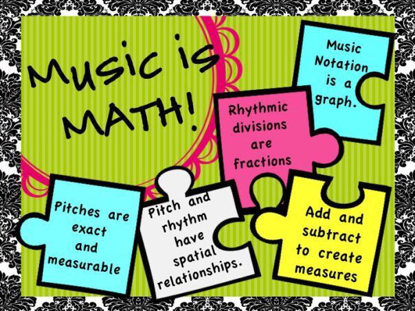 Връзката между музика и математика