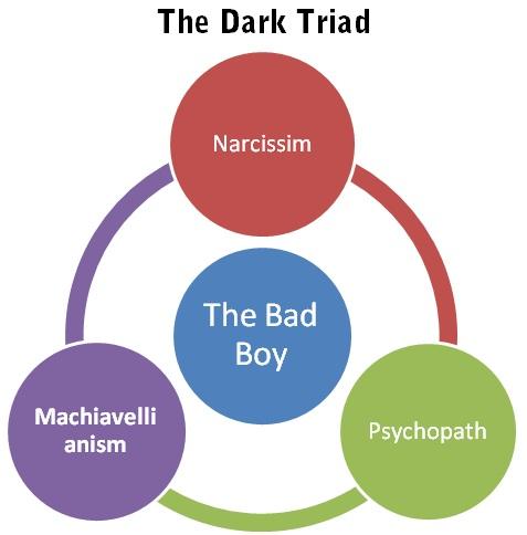 The Short Dark Triad