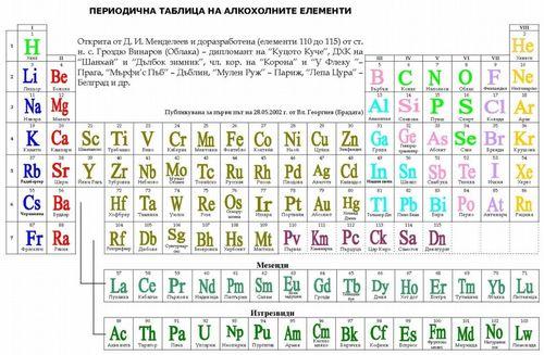 Периодичната химична таблица на Д. И. Менделеев