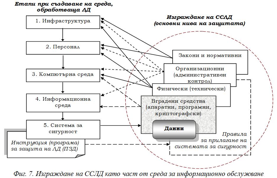 Разпределено информационно обслужване и защита на личните данни