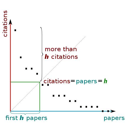 Пет факти за h индекса в базата данни Scopus