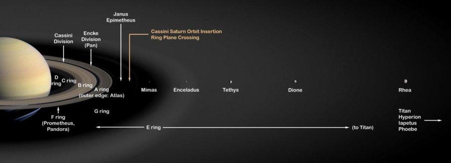 Луните на Сатурн – по-млади от динозаврите?