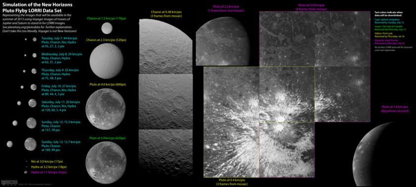 Около две седмици до Плутон - какво да очакваме?