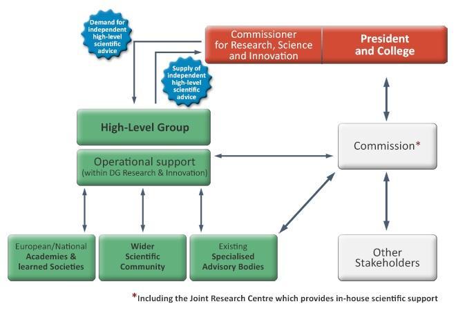 Научния консултански механизъм ще започне да работи през есента на 2015 г.